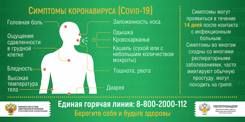 Симптомы коронавирусной инфекции у человека