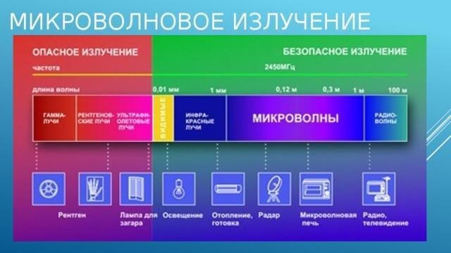 Таблица излучений различных приборов