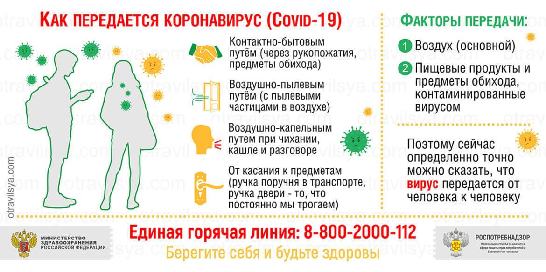 Способы передачи коронавируса