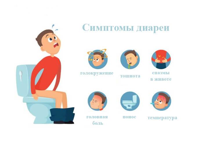 Симптомы диареи у взрослого