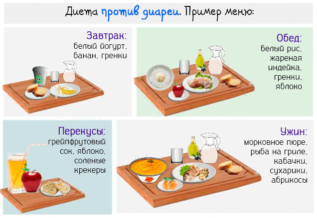 Питание после диареи