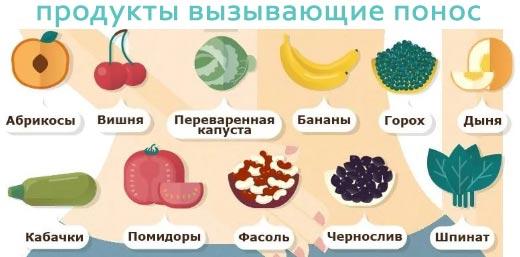 Продукты вызывающие диарею у ребенка