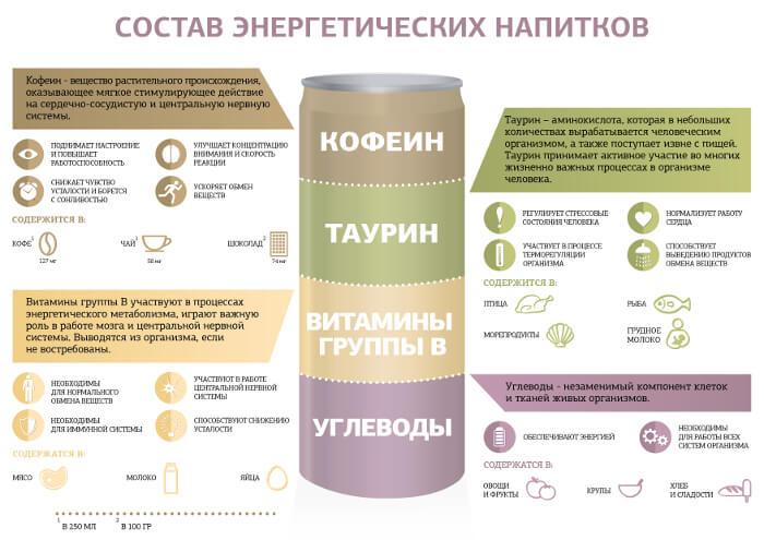 Состав энергетического напитка